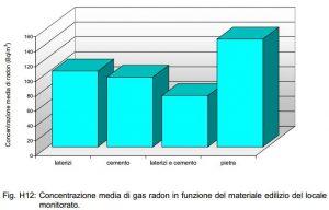 Campagna di misura regionale. Concentrazione media di radon indoor in funzione del materiale edilizio del locale monitorato.
