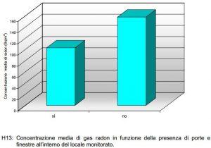 Campagna di misura regionale. Concentrazione media di radon indoor in funzione della presenza di porte e finestre nel locale monitorato.