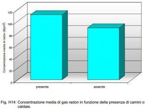 Campagna di misura regionale. Concentrazione media di radon indoor in funzione della presenza di camini o caldaie nel locale monitorato.