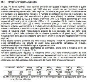Campagna regionale del Veneto. Pagina conclusiva del rapporto di ARPAV con i risultati delle misurazioni.